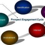 Prospect Engagement Model.jpg